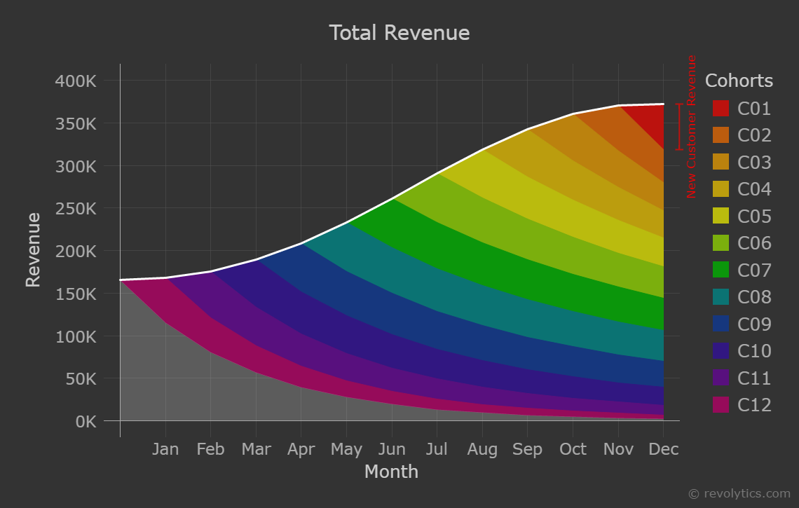 Chart 1: Total Revenue colored by cohorts