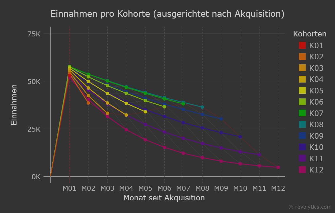 Grafik 3: Einnahmen pro Kohorte (ausgerichtet nach Akquisition)