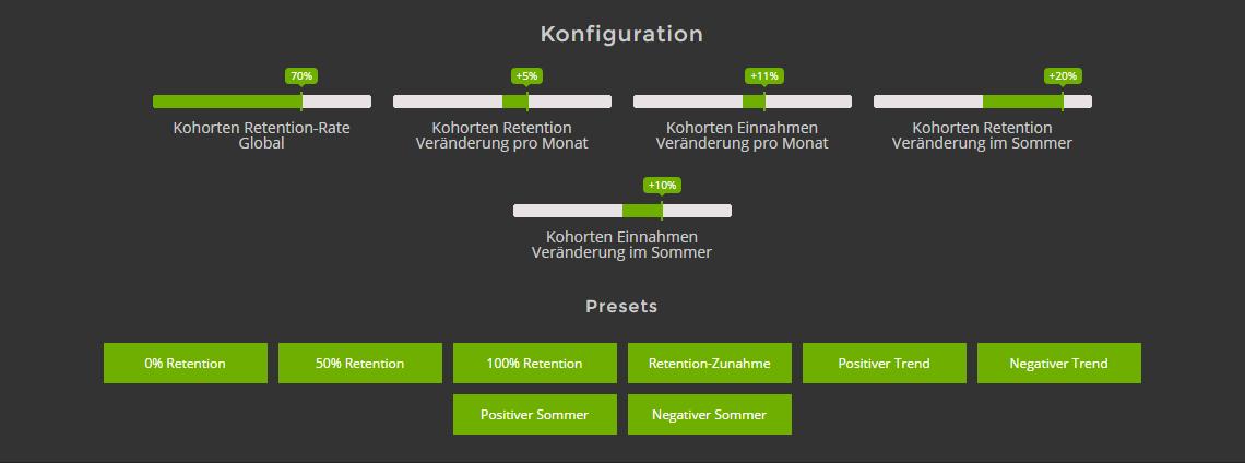 Kohortenanalyse Konfiguration